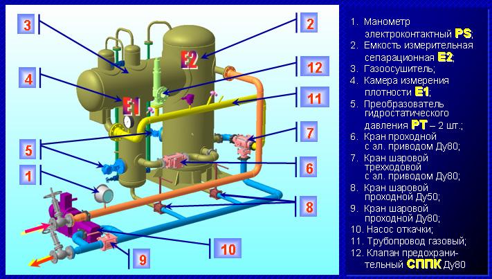 Трубопровод газовый Ду100;